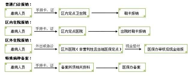 医疗保险报销流程图 图图片