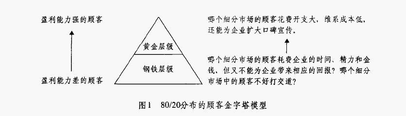 顾客金字塔模型